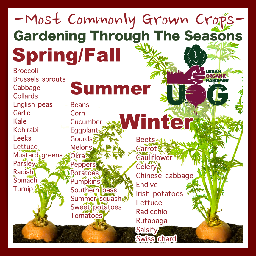 Commonly Grown Crops