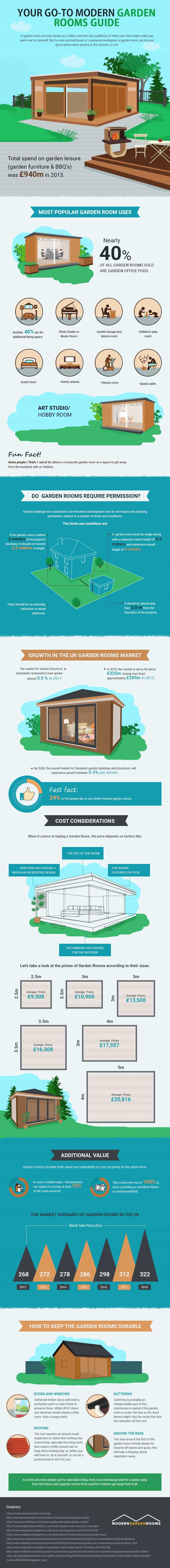 Modern-Garden-Rooms-Infographic